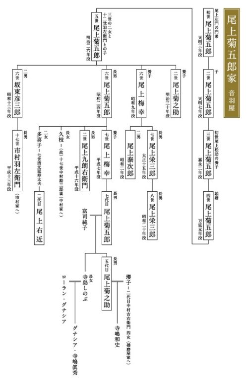 音羽屋家系図